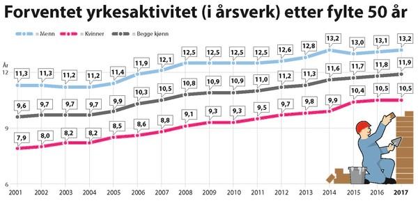 Graf som viser forventet yrkesaktivitet