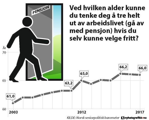 graf som viser ønsket pensjonsalderi befolkningen fra 2003 til 2017